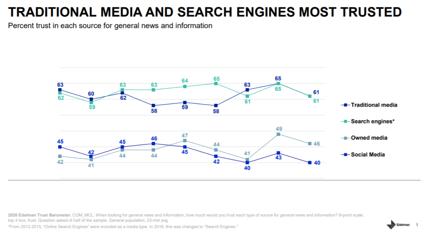 Edelman Trust Barometer - Traditional Media & Search Engines Most Trusted.