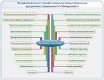 Организация менеджмента – Менеджмент организации. Высшее образование