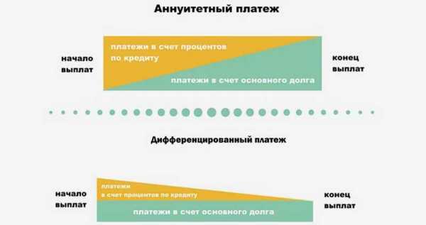погашение кредита равными выплатами основного долга